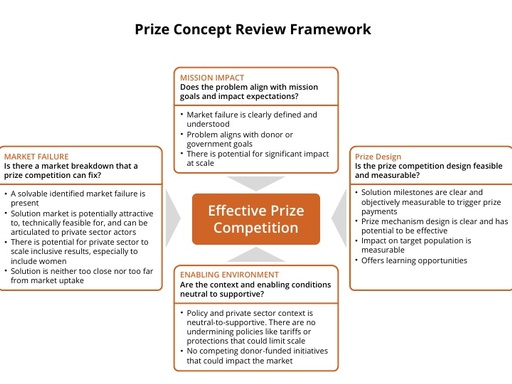 AgResults Toolkit Prize Concept Review Framework